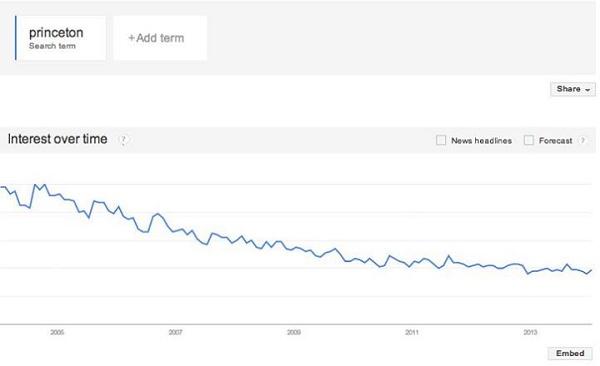 Gráfico de pontuação de busca de Princeton no Google Trends vem diminuindo