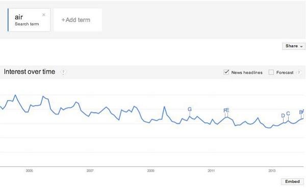 """Gráfico do Google Trends para """"ar"""" também têm diminuido"""