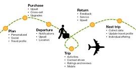Ilustração com a jornada de uma viagem
