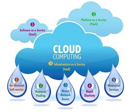 Ilustração da cloud computing
