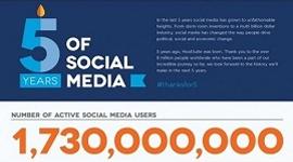 Infográfico com a evolução da mídia social nos últimos cinco anos