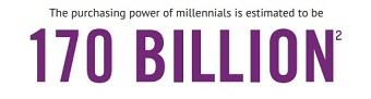 Números sobre a geração millennial
