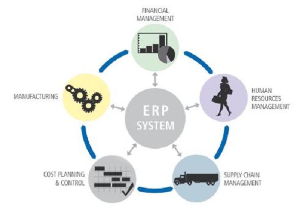 As cinco principais áreas do ERP