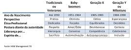 Tabela de gerações