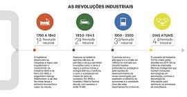 Ilustração de uma timeline das revoluções industriais