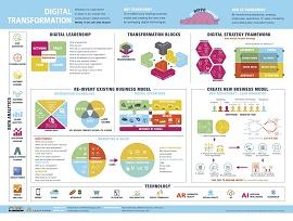 Infográfico de um framework de Digital Transformation