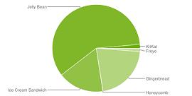 Gráfico na cor verde mostra como anda o Android no mercado