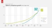 Gráfico tablets ultrapassam smartphones em acesso na web