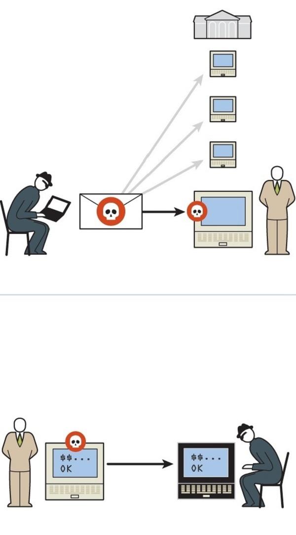 Ilustração de como os hackers invadiram os bancos