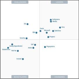 Gráfico do quadrante mágico da Gartner para apps