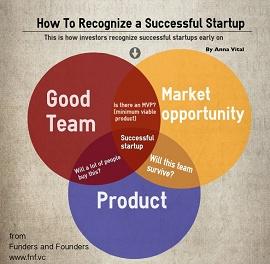 Infográfico com a interseção: equipe, mercado e produto