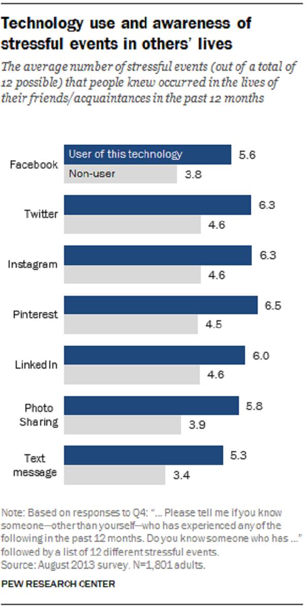 Gráfico com resultado da pesquisa de Mídias sociais X Estresse