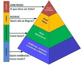 Piramide da Segurança da Informação