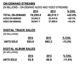 tabela com dados sobre streams on-demand