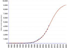 gráfico de crescimento do mercado de mobile