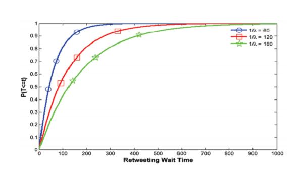 gráfico da espera dos retweets