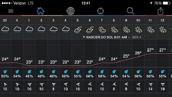 Imagem mostra tabela com previsão do tempo por dia