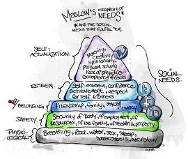 Esquema mostra em desenho a pirâmide de Maslow