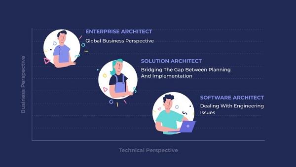 Gráfico com abordagem técnica vs empresarial